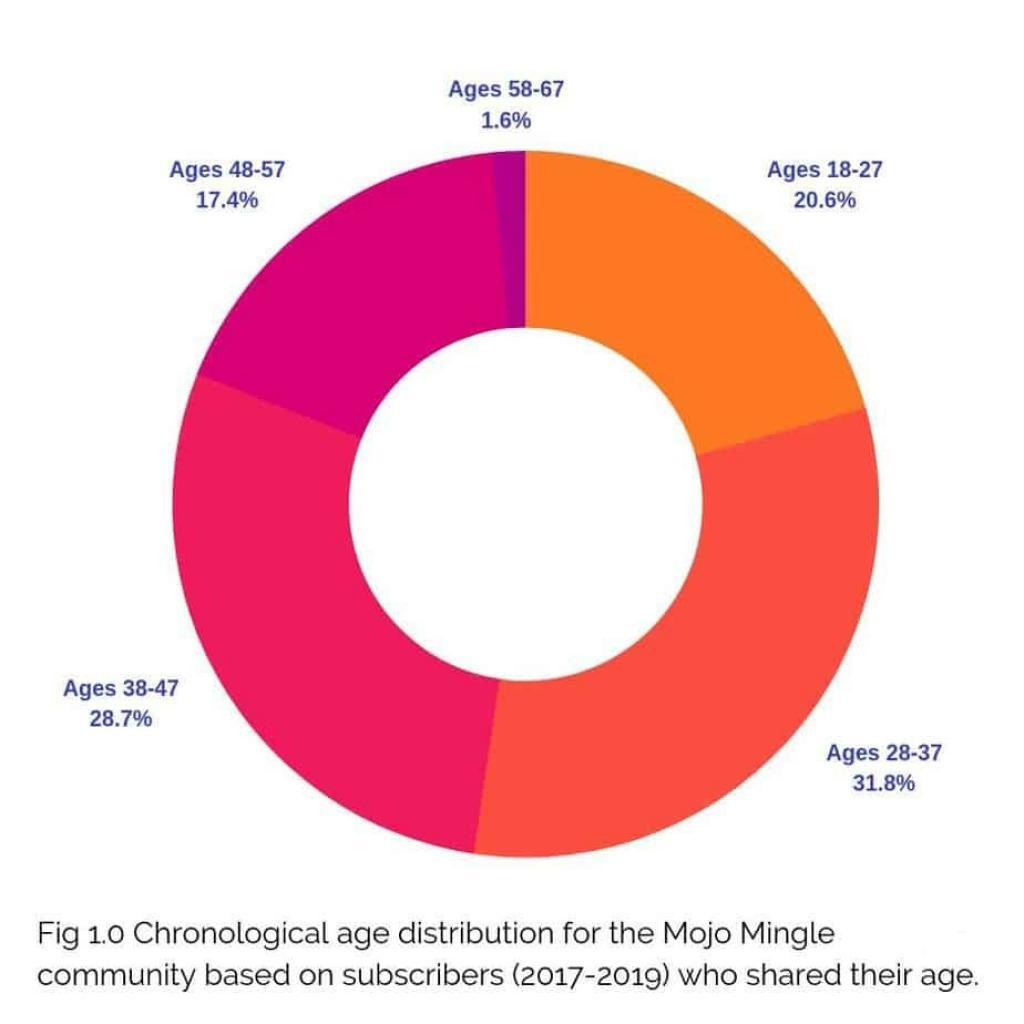 Mojo Mingle Age Distribution of subscribers